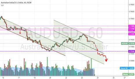AUDUSD: Dollar dominance!