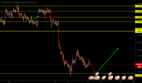 USDCAD: usdcad shorting to support @1.3748 then bounce of support
