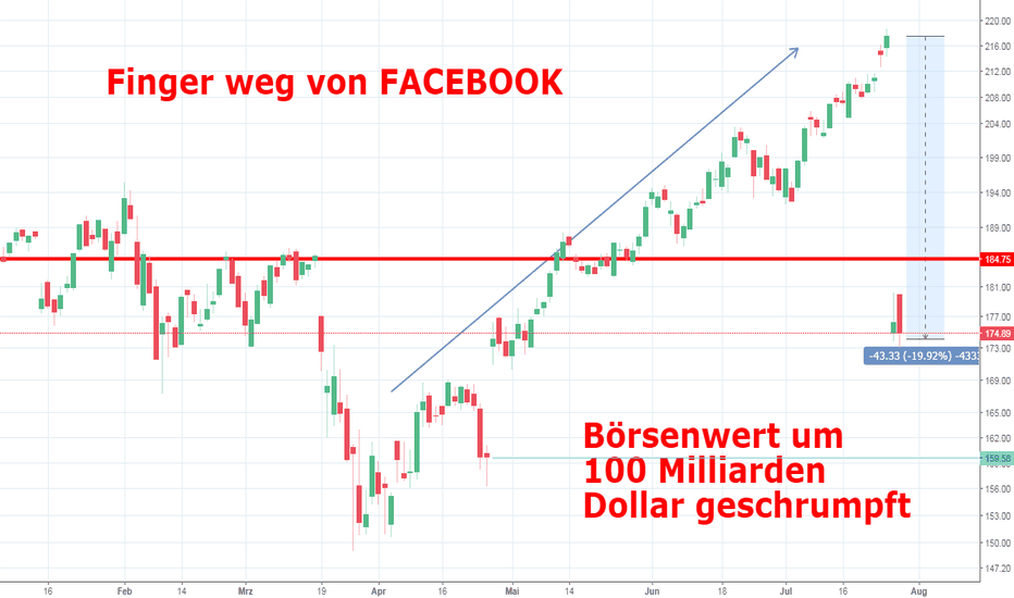 FB: Finger weg von FACEBOOK