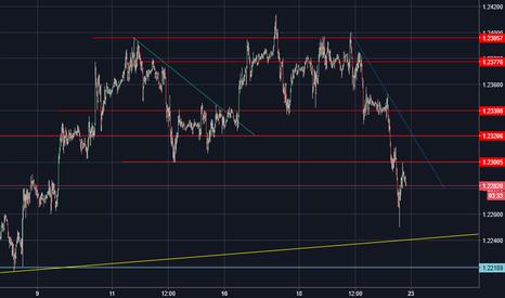 EURUSD: EUR/USD - Giornata da dimenticare per l'euro