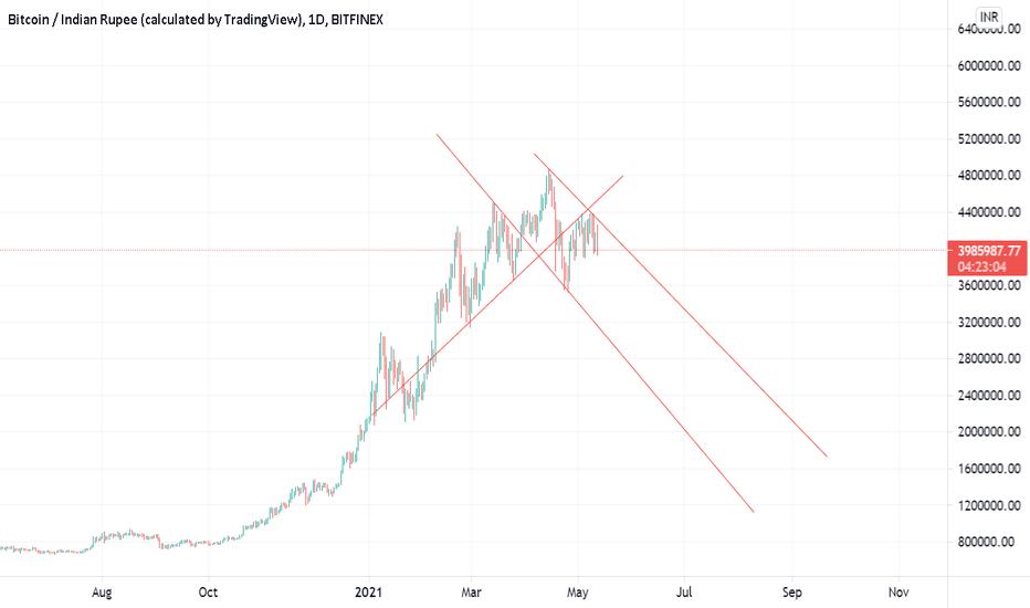 bitcoin kainų diagrama inr)