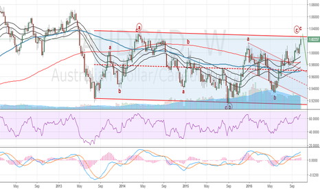 AUDCAD: AUDCAD Technical Analysis: Expecting correction to be over
