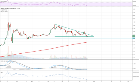 WEED: Descending Triangle, but with Potential for Upside
