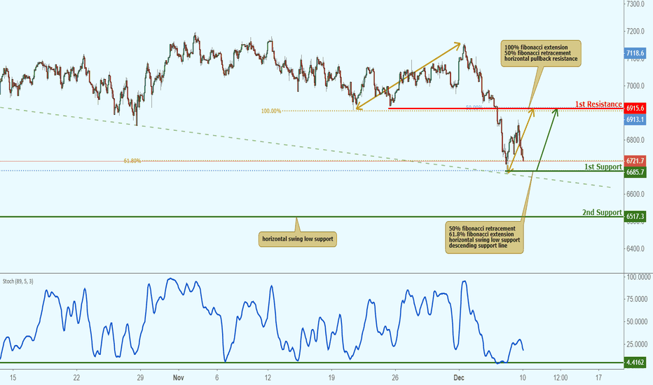 UK100GBP: UK100 approaching support, potential bounce!