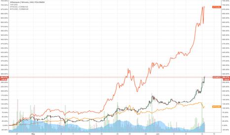 ETHBTC: ETHBTC x ETHUSD x BTCUSD percentage comparison