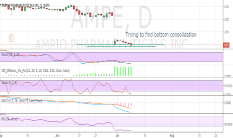 AMPE: Trying to find bottom consolidation