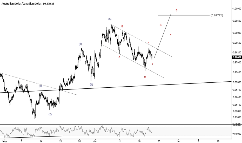 AUDCAD: AUDCAD - Don't Miss the Next 5-waves Up