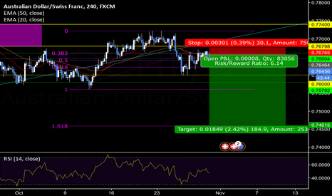 AUDCHF: AUD/CHF : Sell [4H]