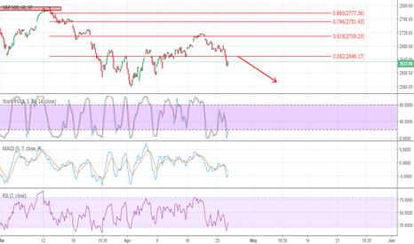SPX: Bearish continuation on the S&P 500