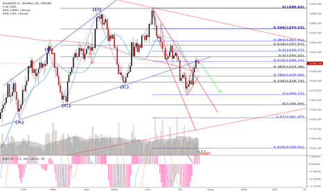 XAUUSD: Short XAUUSD due to apparent corrective structure