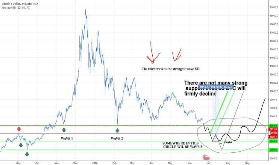 BTCUSD: BTCUSD (Bitcoin) - Wave 3 ?! but first strong resistance +150%!?