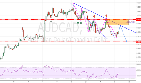 AUDCAD: Trend Continuation Play
