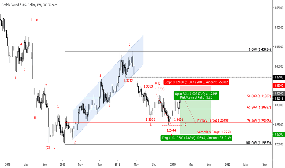 e4f0368fc7a4e GBPUSD: Weekly update for GBPUSD, Brexit is at the door