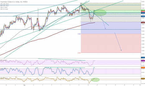 AUDUSD: H1, Multiday short entry? Wainting for bearish pattern on M5-M15