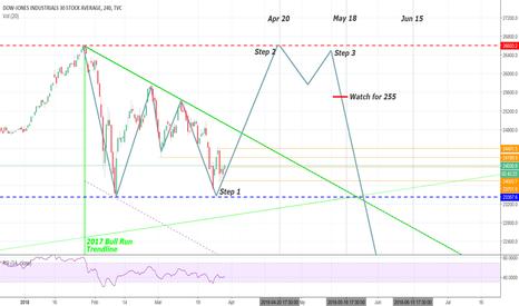DJI: I love this bearish pattern