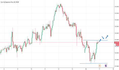 EURJPY: EUR/JPY Potenital up trend