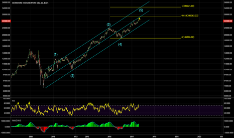 BRK.A: Is wave (5) close to completion?