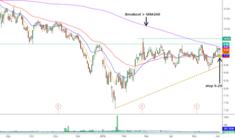 BEL: $BEL nice resistence for a really nice breakout above SMA 200