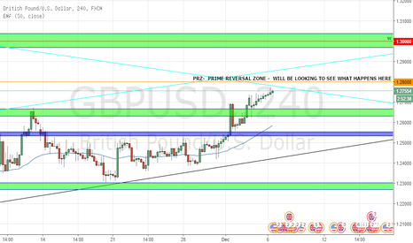 GBPUSD: GBPUSD the bulls are in but for how long?