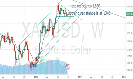XAUUSD: XAUUSD long term resistance (weekly chart)