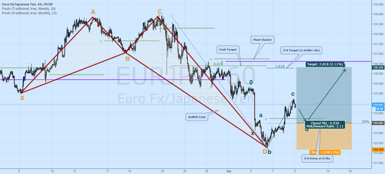 EURJPY LONG ON PULLBACK: 5-0, CRAB, MISSED PIVOTS