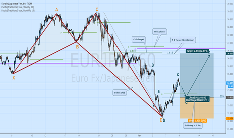 EURJPY: EURJPY LONG ON PULLBACK: 5-0, CRAB, MISSED PIVOTS