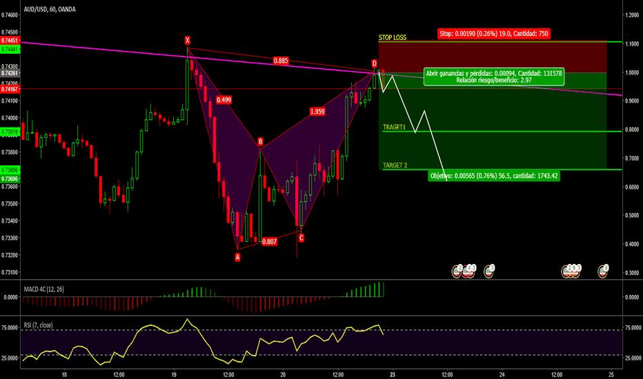 AUDUSD: AUD//USD/Patron BAT// sell /linea de tendencia