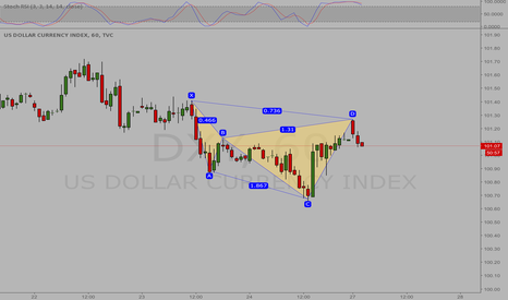 DXY: USD  DXY BEARISH CYPHER