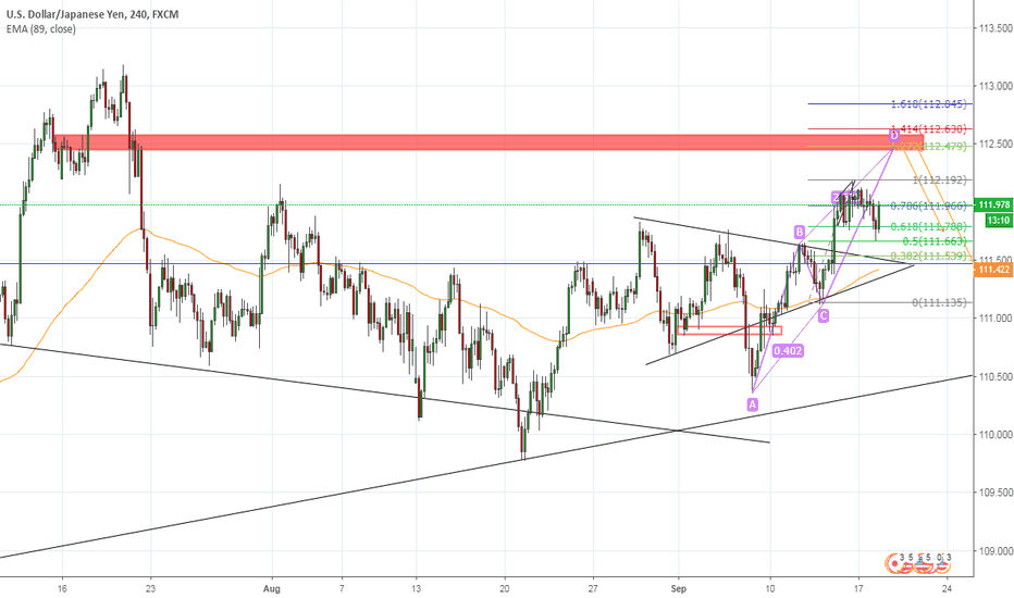 USDJPY: UJ sell at the confluence resistance zone