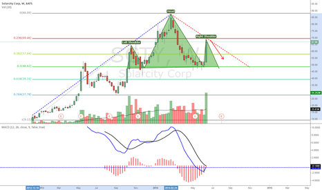 SCTY: Possibilities for shorting