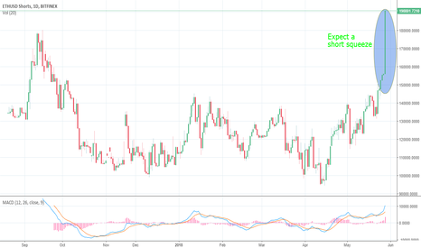 ETHUSDSHORTS: ETHUSD Shorts - Short Squeeze likely but watch EOS Shenanigans