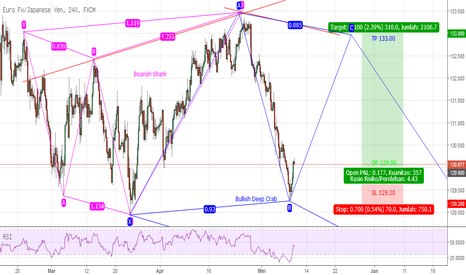 EURJPY: Potentially Bullish Deep Crab EURJPY H4