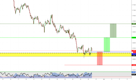 EURNZD: EURNZD - Going long after multiple clues