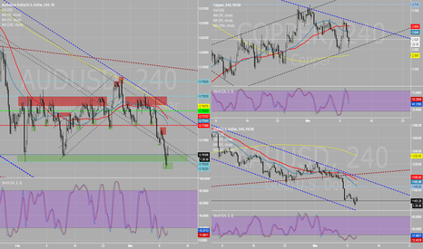 AUDUSD: AUDUSD a little correction before more downward potential?