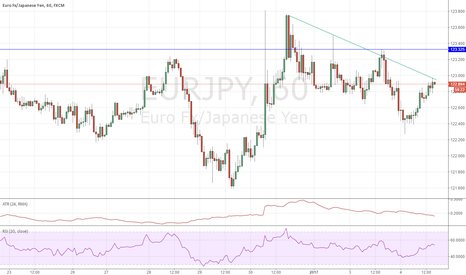 EURJPY: Can 122.98 USDJPY become the new 60M resistance level?