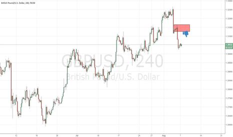 GBPUSD: fresh supply level at gbpusd