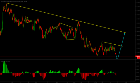 AUDNZD: AUDNZD, Return of the bulls ?