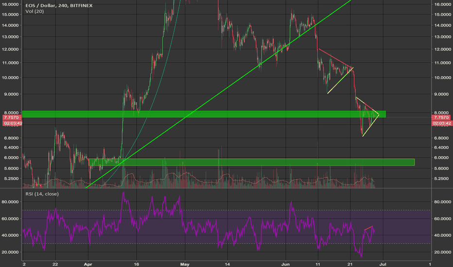 EOSUSD: Eos Bear Div and symmetrical triangle
