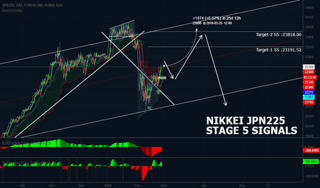 JPXJPY: NIKKEI ACCURATE DAILY TECHNICALS