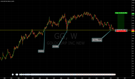 GG: Support Holding Strong After 2nd Retest of Breakout