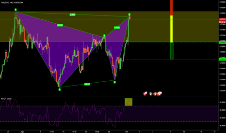 CADCHF: Gartley Ribassista