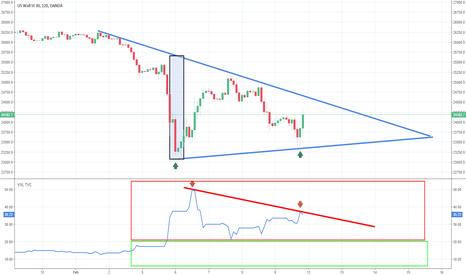 US30USD: Divergencia alcista en el Dow Jones tras las caidas