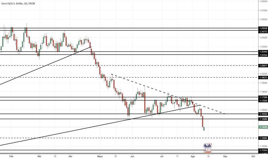 EURUSD: Proyección EUR/USD Semana 13/08/2018