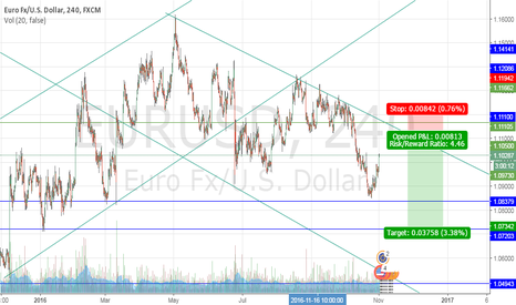 EURUSD: Short LImit at 1.1100 Stop loss 1.1190 Target 1.0730