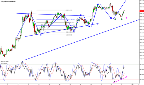 XAUUSD: GOLD: Potential Trend trading Opportunity (Follow Up)