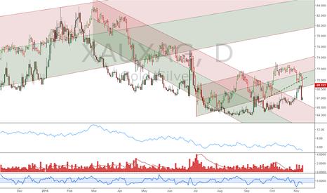 XAUXAG: Gold/Silver ratio: Long term bearish decline