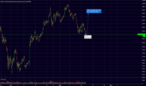 XBTUSD: BTC +13%
