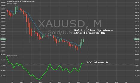 XAUUSD: GOLD : Buy
