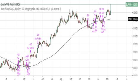 Tutorials — Indicators and Signals — TradingView