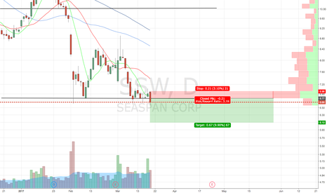 SSW: Short on break of support